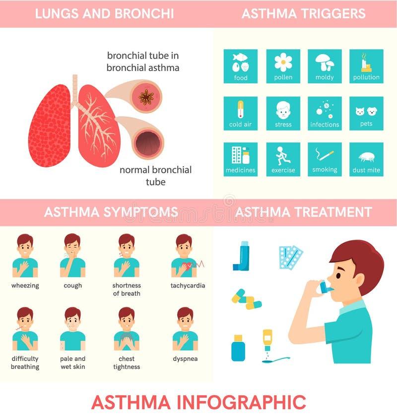 Asthme infographic Utilisation d'homme un inhalateur illustration stock