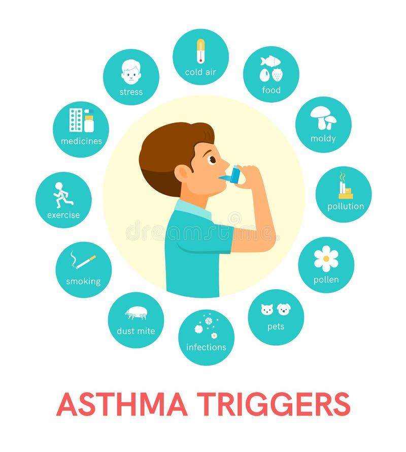 Astma cyngle Płaskie ikony w wektorze royalty ilustracja