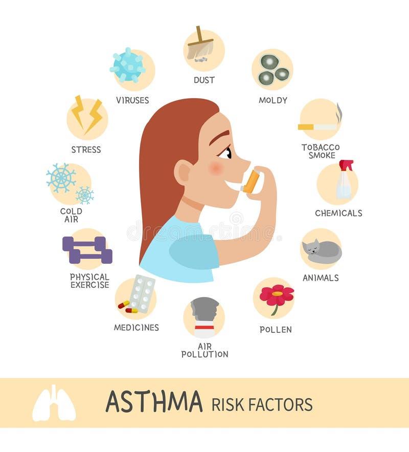 Astma infographic ilustracja wektor