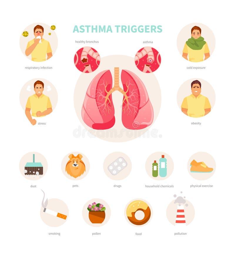 Astma startar vektorn stock illustrationer