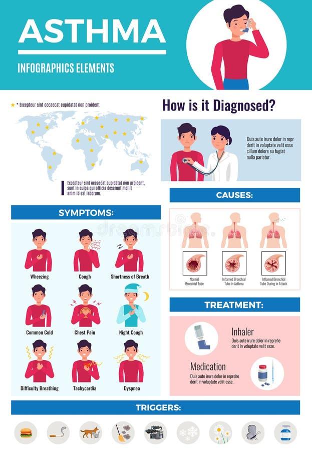 Astmy Infographic plakat ilustracji