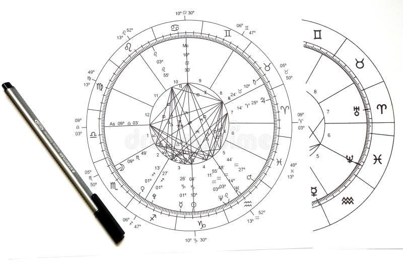 Astrologi Natal Chart royaltyfri illustrationer