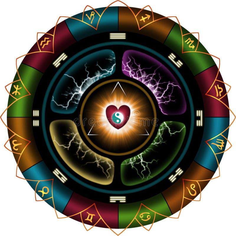 Astrologiczny koło ilustracja wektor