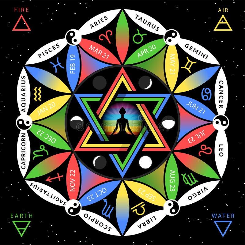 Astrologiczny zodiaka joga horoskop na kwiacie ?ycia backround z medytowa? ?e?sk? sylwetk? ilustracja wektor