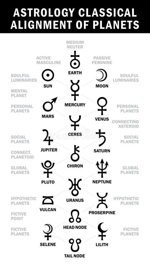 Astrologie klassieke groepering van planeten stock illustratie