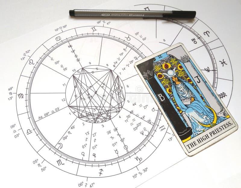 AstrologiNatal Chart Tarot Card The hög Priestess stock illustrationer