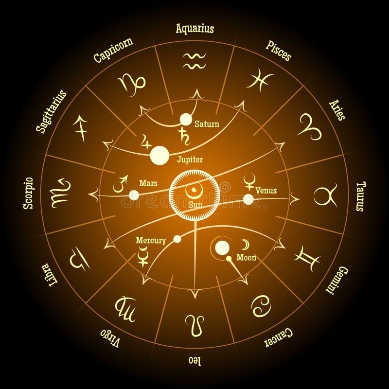 Astrologische Tierkreis- und Planetenzeichen planetarisch lizenzfreie abbildung