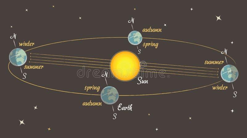 Astronomielektion: die Jahreszeiten auf Erde vektor abbildung