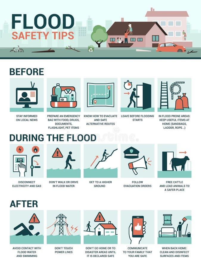 Astuces de sécurité d'inondation illustration stock