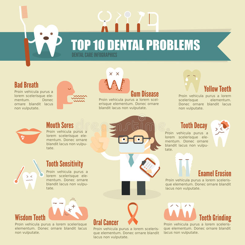 Atención sanitaria dental del problema infographic libre illustration