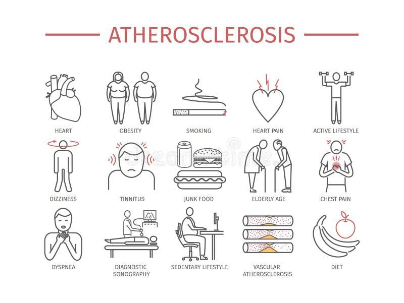atherosclerosis Síntomas, tratamiento Línea iconos fijados Muestras del vector ilustración del vector