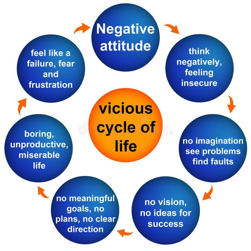 Atitude negativa ilustração stock
