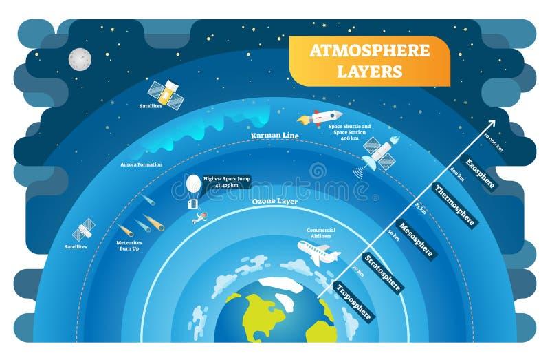 Atmosfär varvar det bildande vektorillustrationdiagrammet stock illustrationer