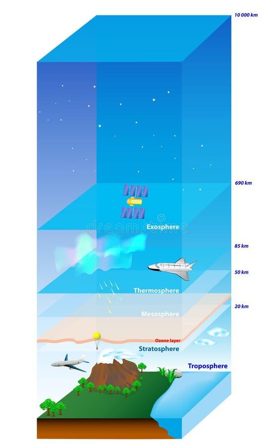 Atmosfeer Aarde royalty-vrije illustratie