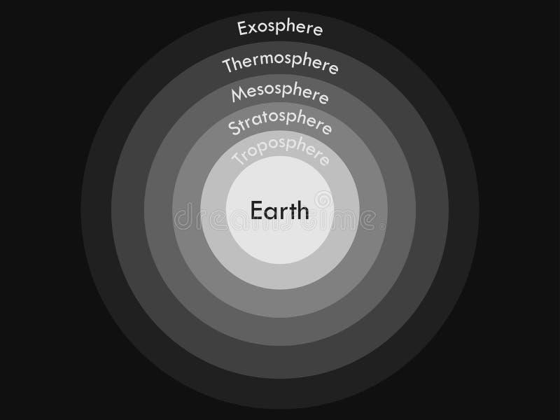 Atmosfera di terra Atmosfera di frontiere Strati dell'atmosfera di terre illustrazione vettoriale