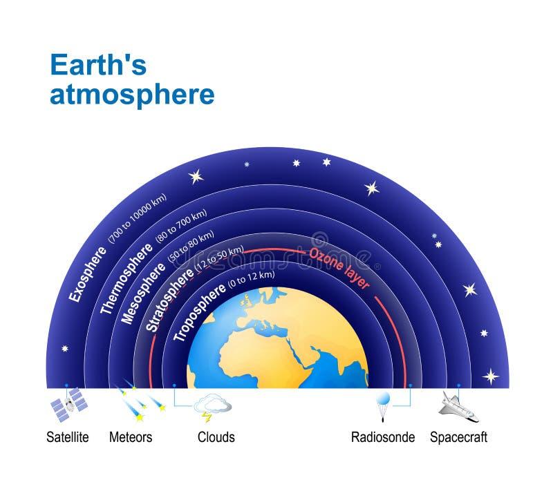 Atmosfera do ` s da terra com camada de ozônio ilustração royalty free