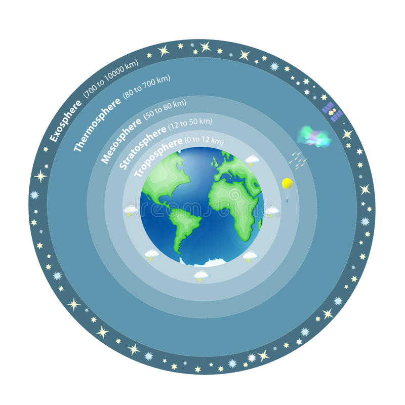 Atmosfera Ziemia royalty ilustracja