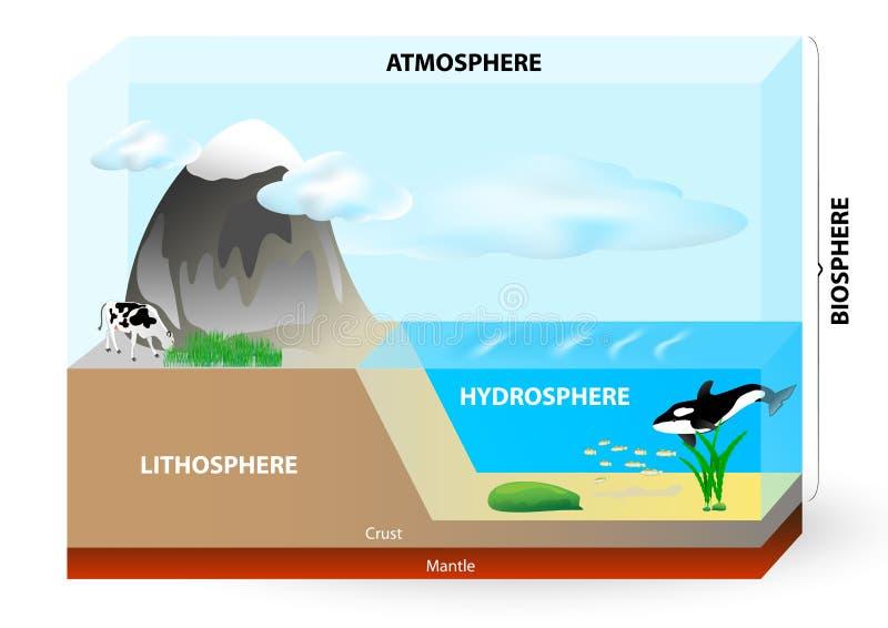Atmosphere, biosphere, hydrosphere, lithosphere,. Earth consists of Lithosphere (Land), Hydrosphere (Water), Atmosphere (Air) and biosphere (all life on Earth royalty free illustration