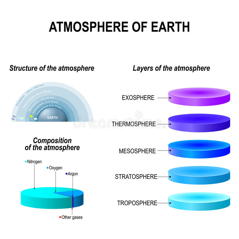 Atmosphere of Earth stock illustration