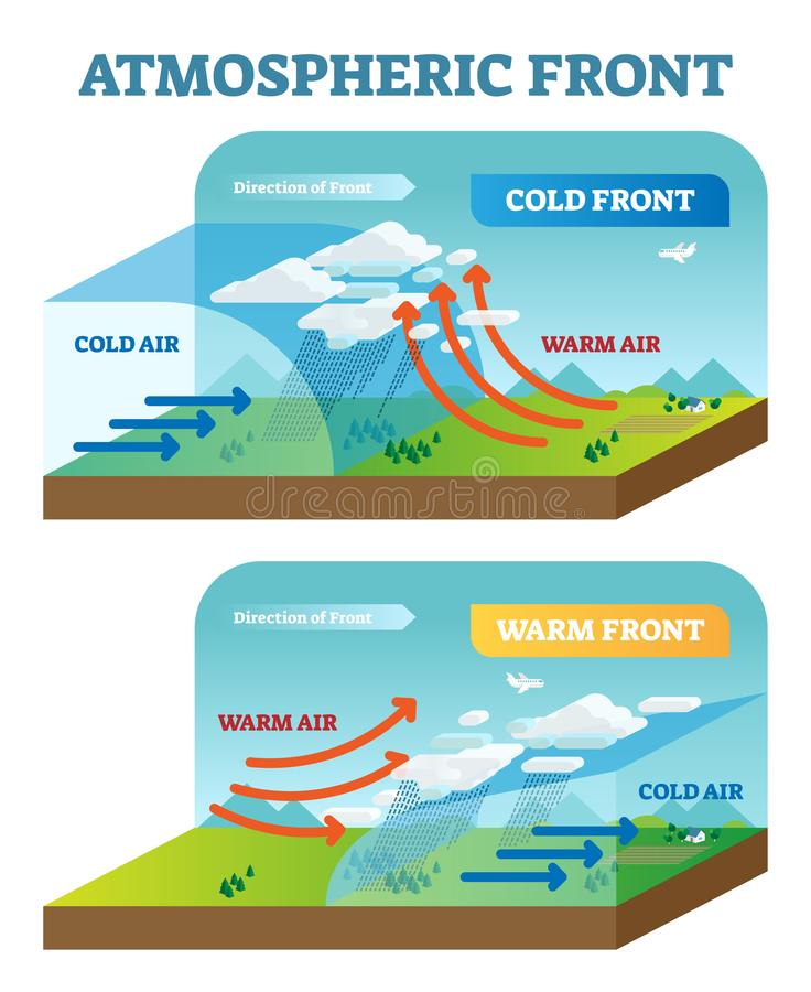 Atmospheric front vector illustration diagram with cold and warm front movement scheme. Global earth air circulation. Weather forecasting royalty free illustration