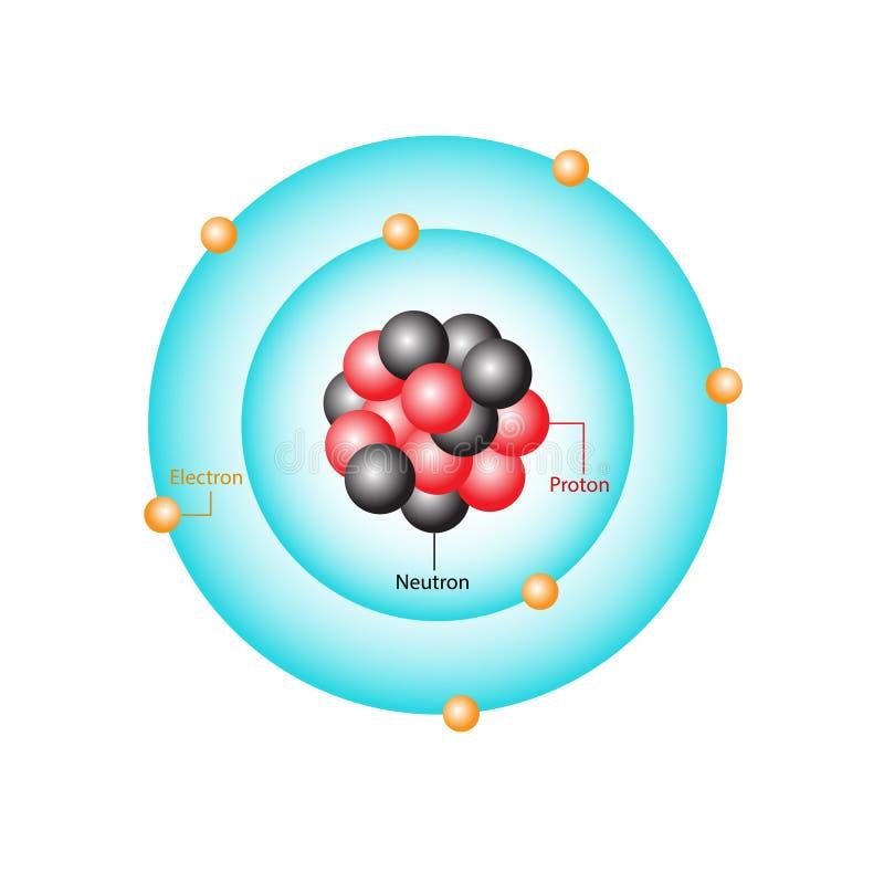 Atom royalty free illustration