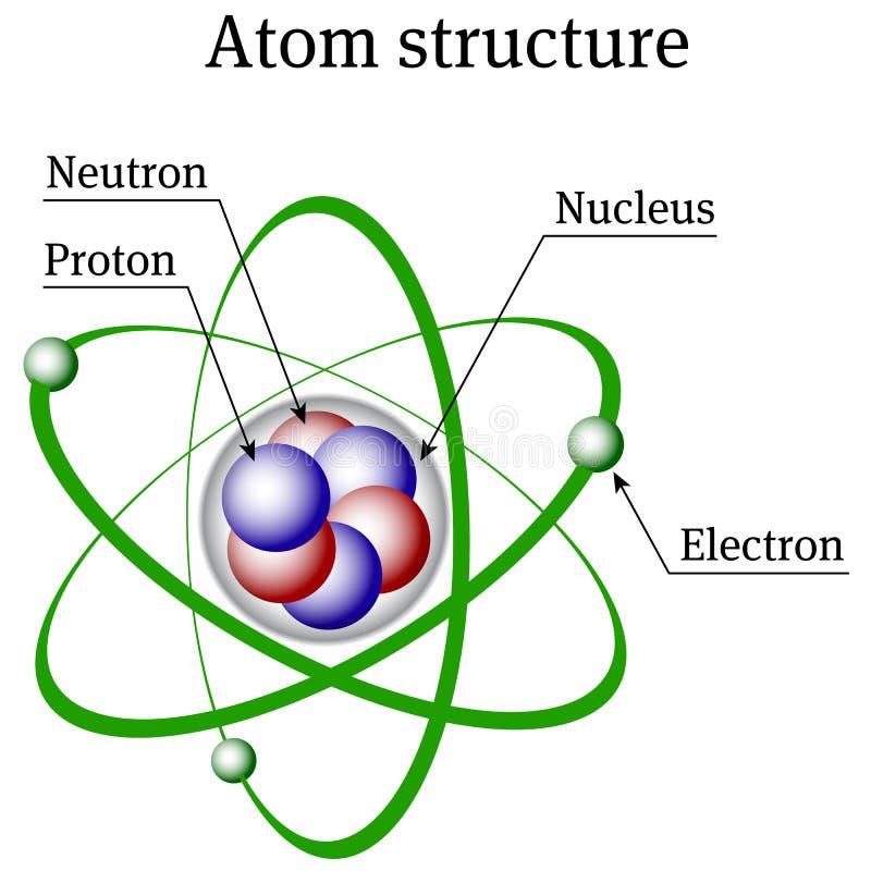 Atom struktura ilustracja wektor