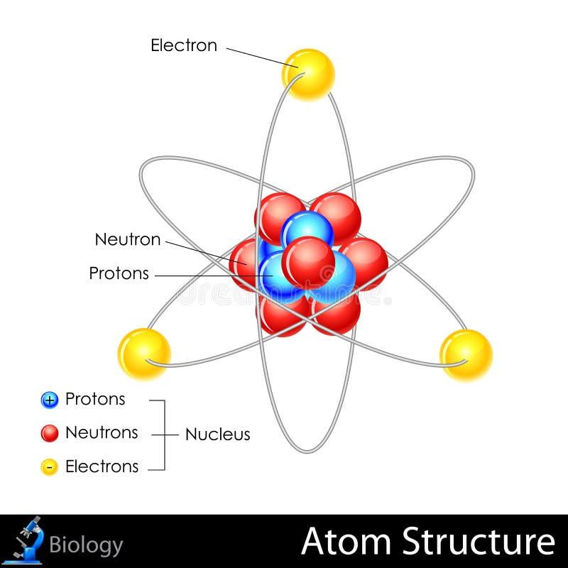 Atom struktura royalty ilustracja