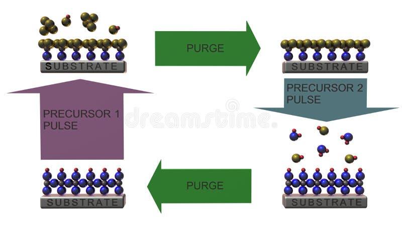Atomowy warstwy świadkowanie royalty ilustracja