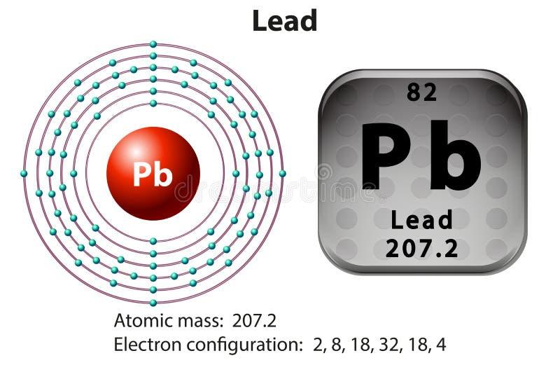 Atomsymbol und Elektron der Führung lizenzfreie abbildung