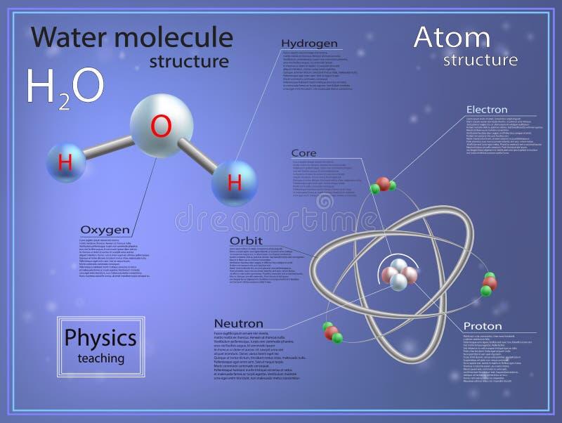 Atoom en moleculaire structuur van water royalty-vrije illustratie