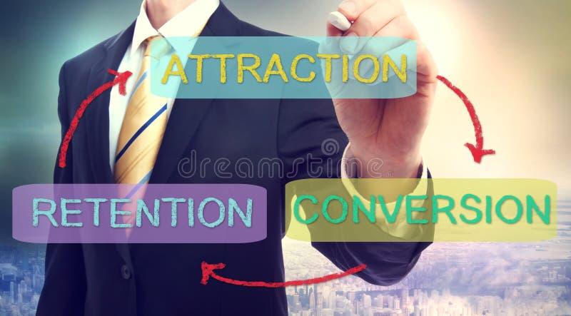 Atração, conversão, conceito do negócio da retenção ilustração royalty free