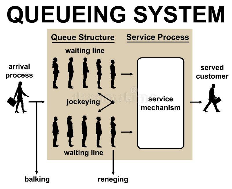 Attente dans la ligne système de queue illustration de vecteur