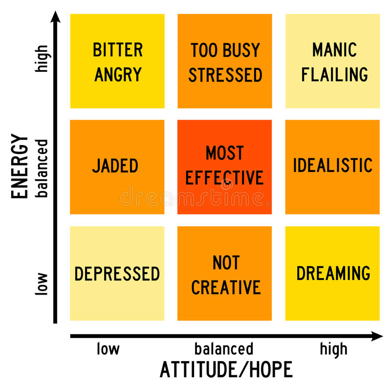 Attitude versus energy vector illustration
