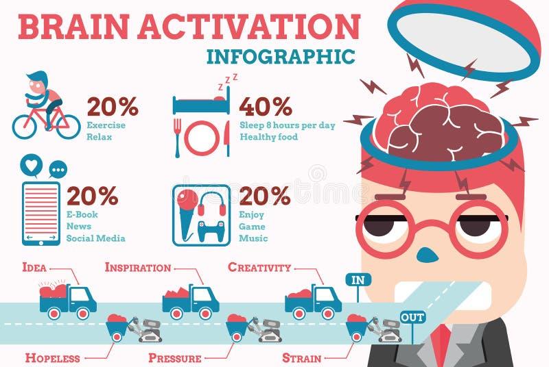 Attivazione del cervello infographic fotografia stock