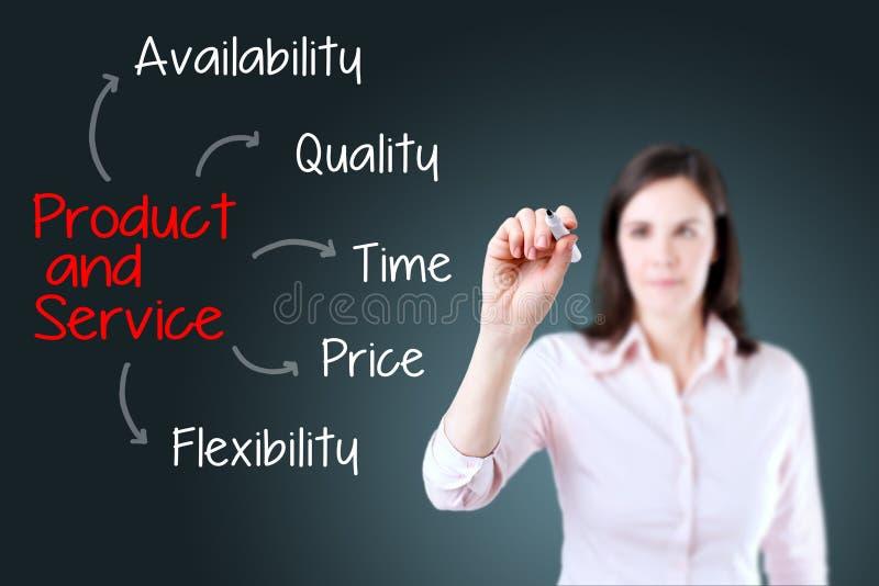 Attribut för produkt och tjänst för handstil för affärskvinna background card congratulation invitation royaltyfri fotografi