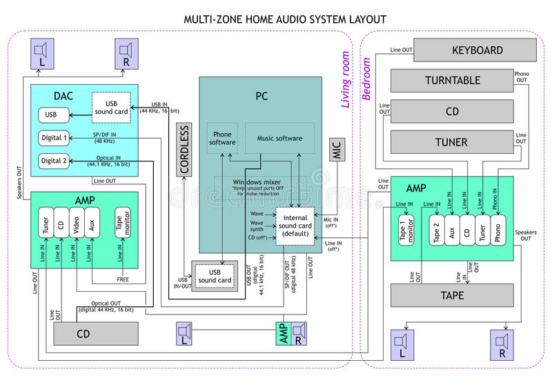 Audio layout