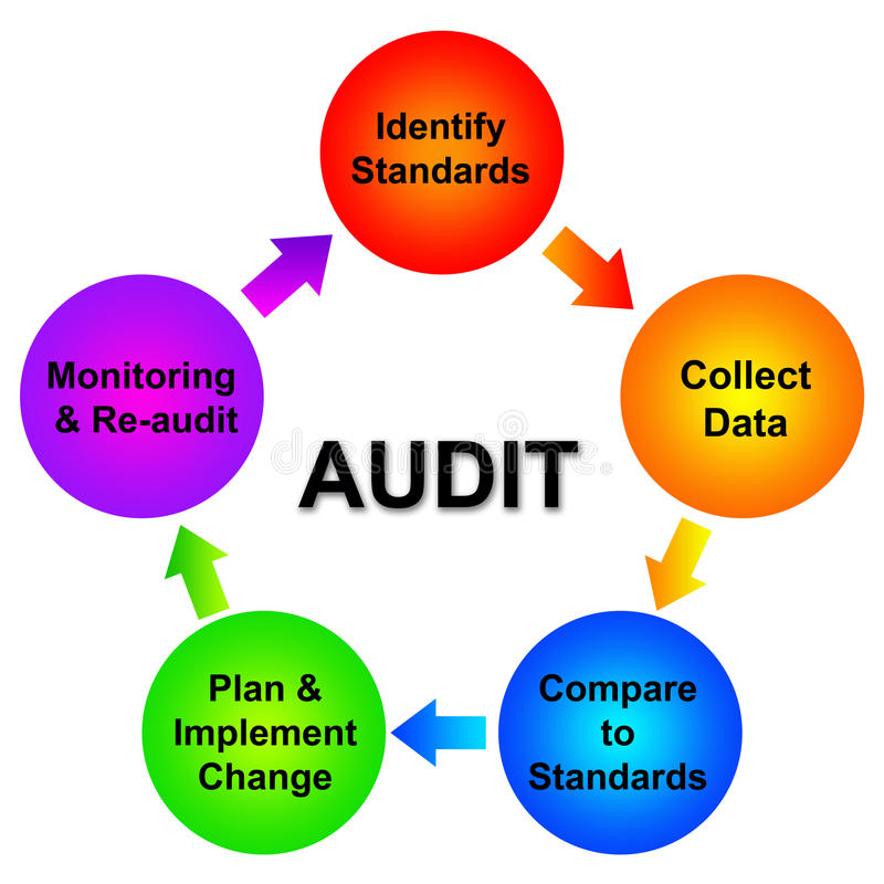 Audit. Overview of the different steps of an audit planning royalty free illustration