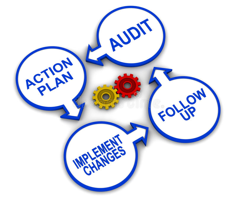 Audit cycle. An audit cycle with gears, after an audit action plan in drawn to fix gaps, changes are implemented and follow up is done to ensure compliance royalty free illustration