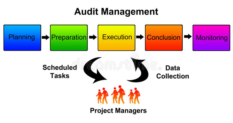 Audit management. Different steps necessary when managing an audit royalty free illustration