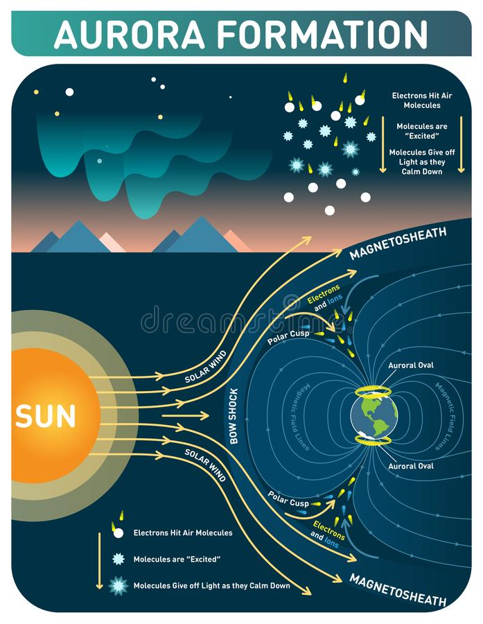 Aurora formation scientific cosmology infopgraphic poster, vector illustration with Polar lights diagram. vector illustration