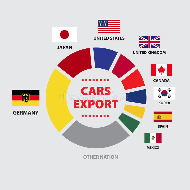 AUTO-EXPORT Diagramm Mit Nationen Vektor Abbildung - Illustration ...