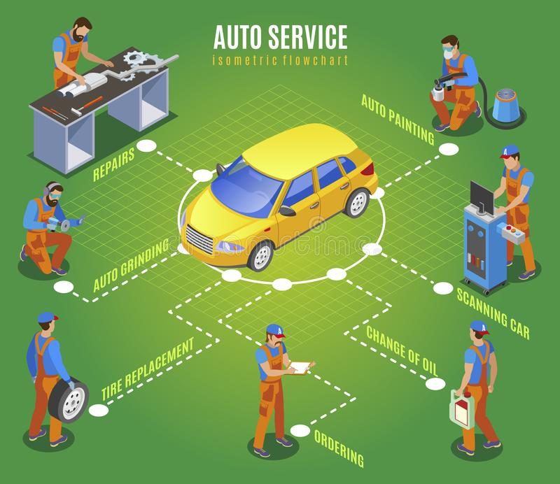 Auto Service Isometric Flowchart. Auto service flowchart with repairs and ordering spare parts symbols isometric vector illustration vector illustration
