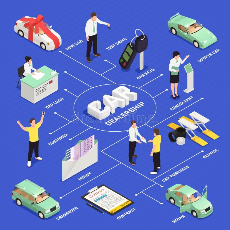 Auto-Vertragshändler-Flussdiagramm lizenzfreie abbildung