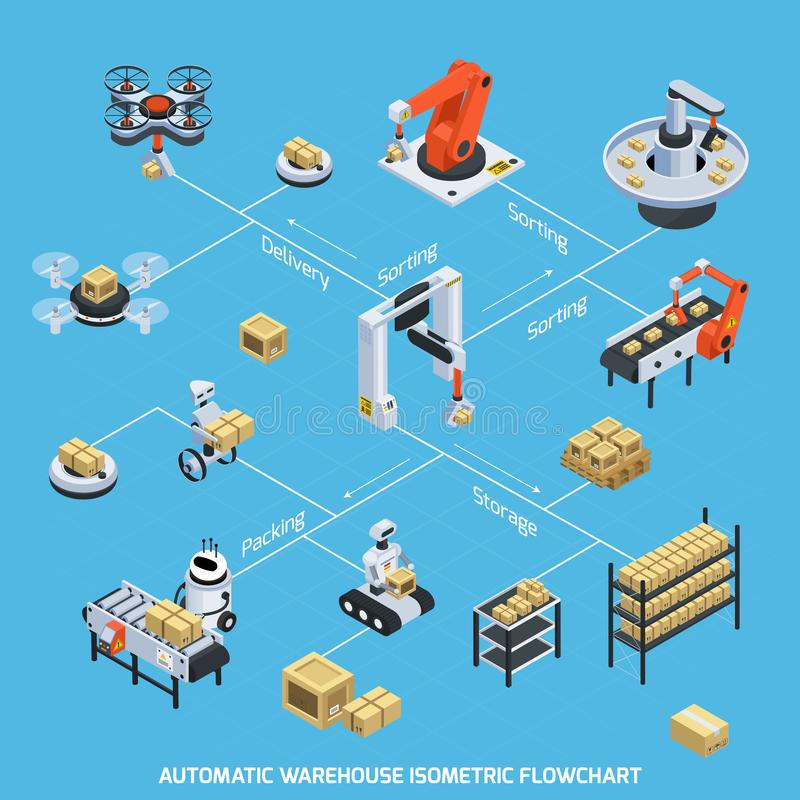 Automatic Warehouse Isometric Flowchart. With storage and sorting symbols vector illustration vector illustration