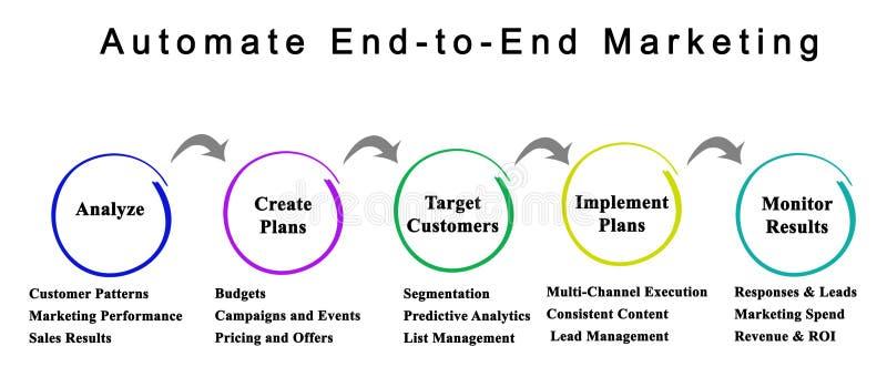 Automatisieren Sie aufeinander folgendes Marketing vektor abbildung