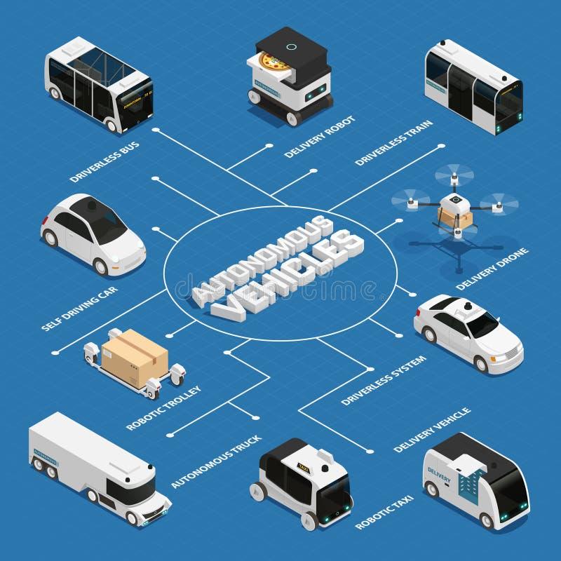 Autonomicznych pojazdów Isometric Flowchart ilustracji