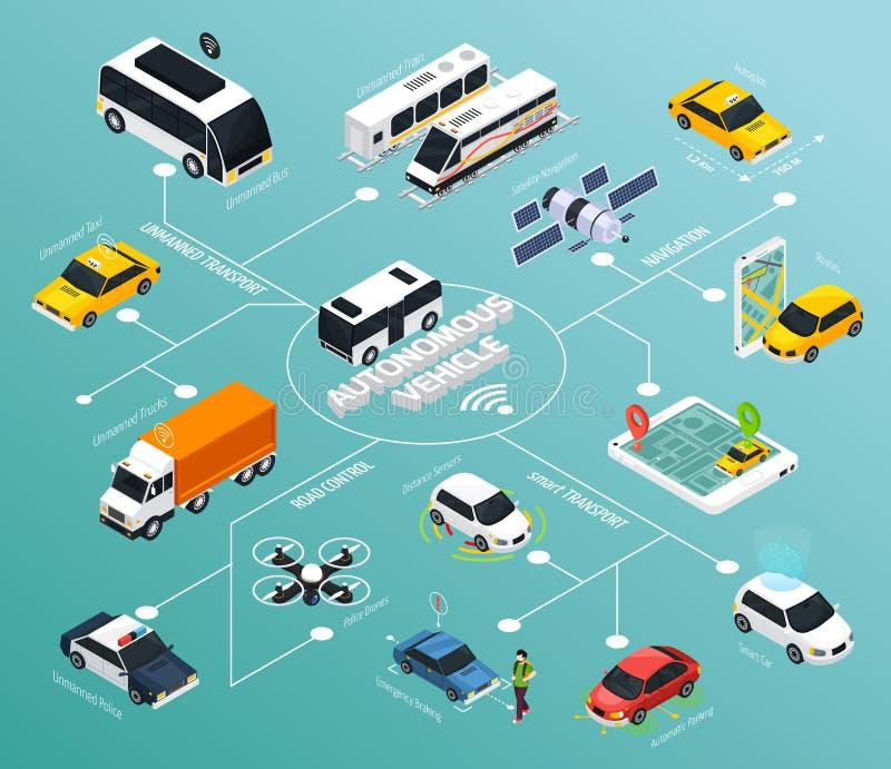 Autonomous Vehicle Isometric Flowchart vector illustration