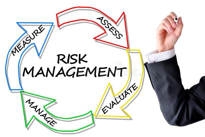 Avaliação de risco ou plano de gestão foto de stock