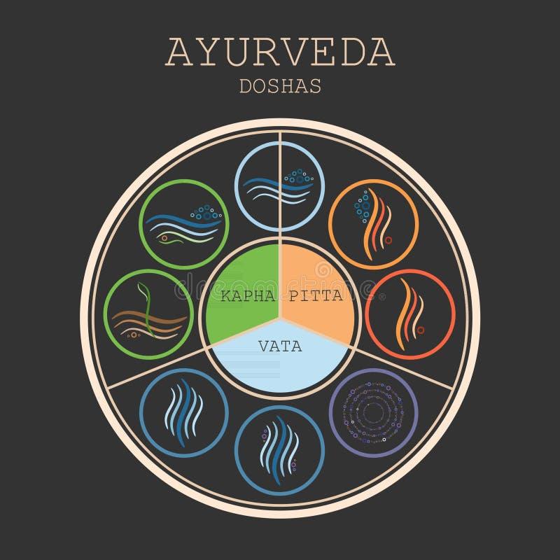 Ayurveda-Diagrammvektor vektor abbildung
