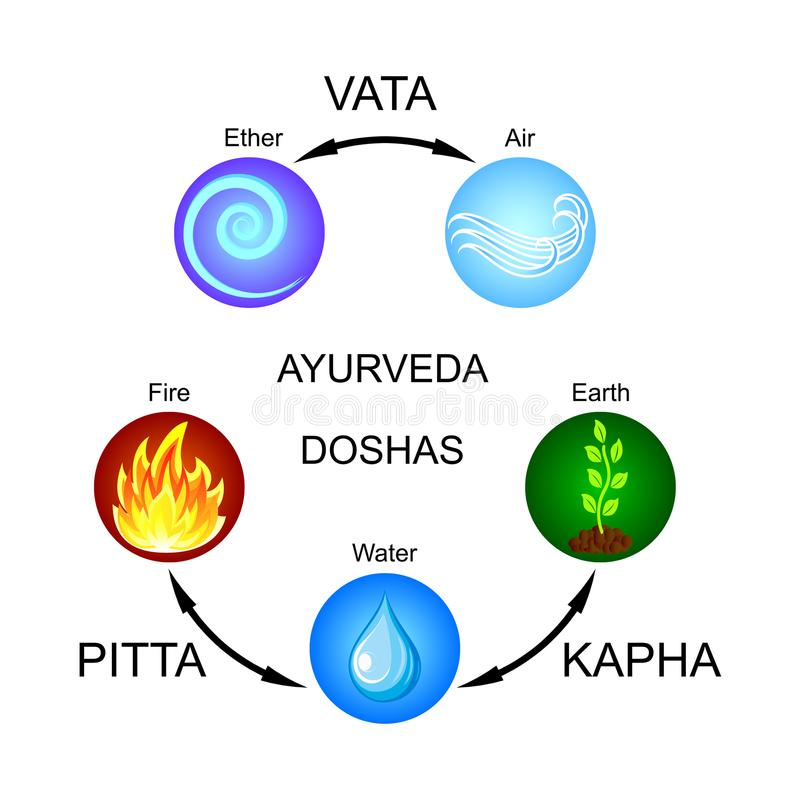 Ayurveda doshas: Vata, Pitta, Kapha. Ayurveda doshas: Vata Pitta Kapha and Flat vector icons stock illustration